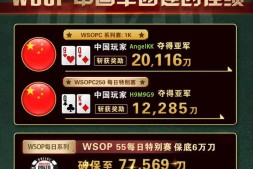 【GG扑克】WSOPC每日赛况更新!5月22日 中国军团连创佳绩