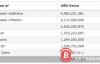 【美天棋牌】50亿美元却未能撑起熊市,这700种新币不过是无用之功?