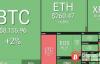 【美天棋牌】加密货币稳中有升,加密货币市场整体上涨