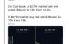 """【美天棋牌】Coinbase为BTC大幅回调""""背黑锅"""" 却有人忘了它做的贡献"""