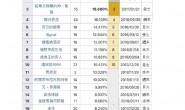 【美天棋牌】《爱的迫降》大结局 创下tvN历代最高收视