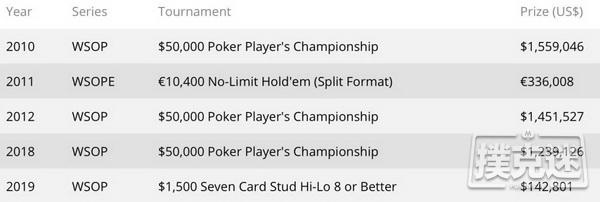 【美天棋牌】扑克传奇三届WSOP扑克玩家冠军赛冠军Michael Mizrachi
