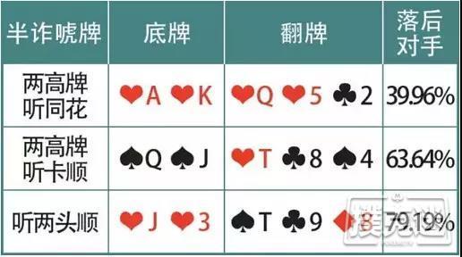 """【美天棋牌】德州扑克诈唬牌型:""""5大傻""""也能吓跑对手"""