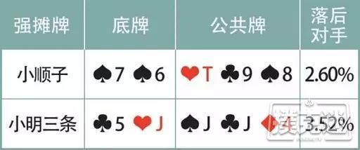 【美天棋牌】德州扑克摊牌牌型:优先行动是过牌