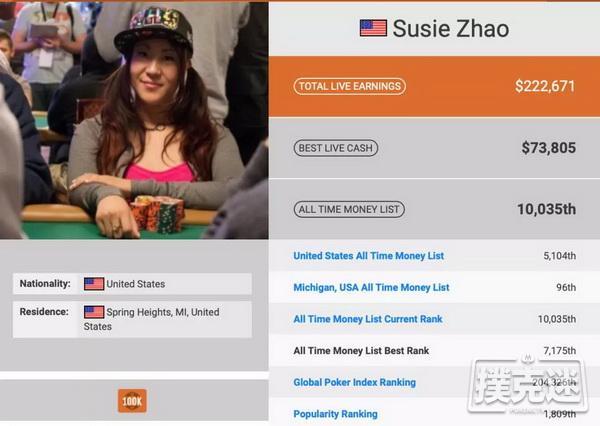 【美天棋牌】华裔牌手Susie Zhao在美遇害 爷青回,《高额德州》节目回归