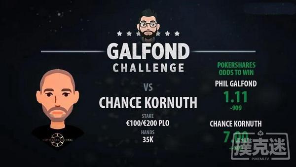 【美天棋牌】Galfond对阵Chance Kornuth,第三场挑战赛日期确定