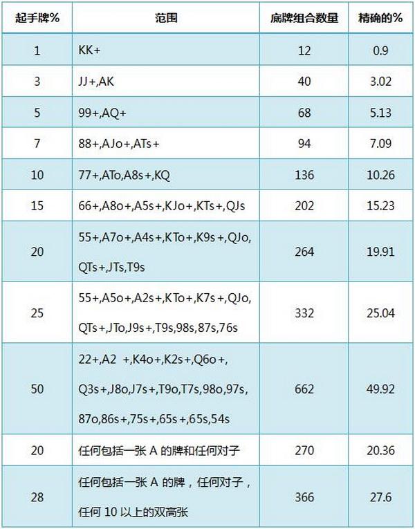 【美天棋牌】德州扑克基本概率-1