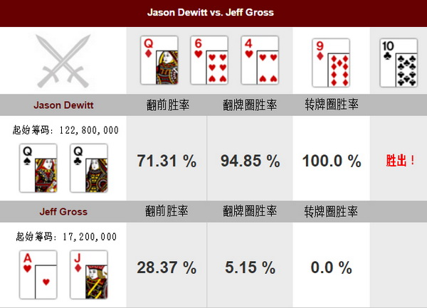 【美天棋牌】德州扑克牌局分析:Jason Dewitt vs Jeff Gross