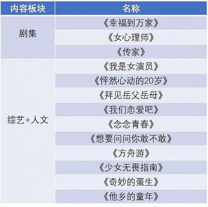"""【美天棋牌】优酷2021新片单突围:加码""""她内容"""",打造新厂牌"""