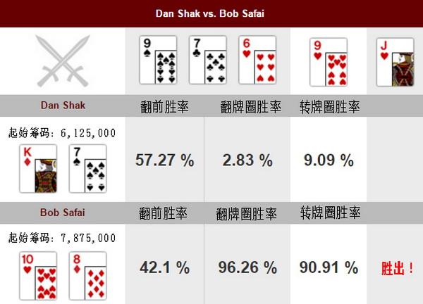 【美天棋牌】德州扑克牌局分析:Dan Shak vs Bob Safai
