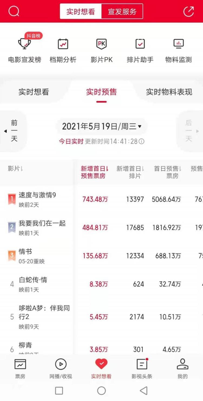 【美天棋牌】猫眼专业版:爱情片齐聚,520电影预售票房破五百万